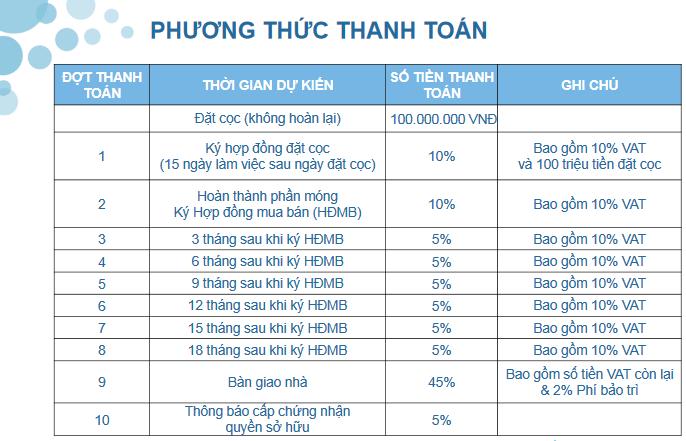 phuong thuc thanh toan can ho one verandah
